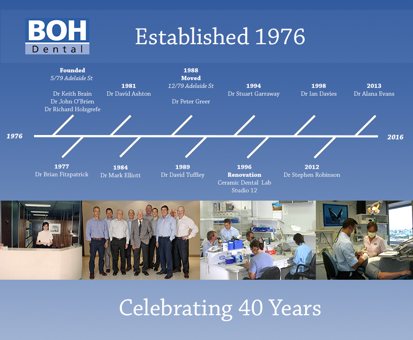 Celebrating 40 Years at BOH Dental - Timeline Graphic