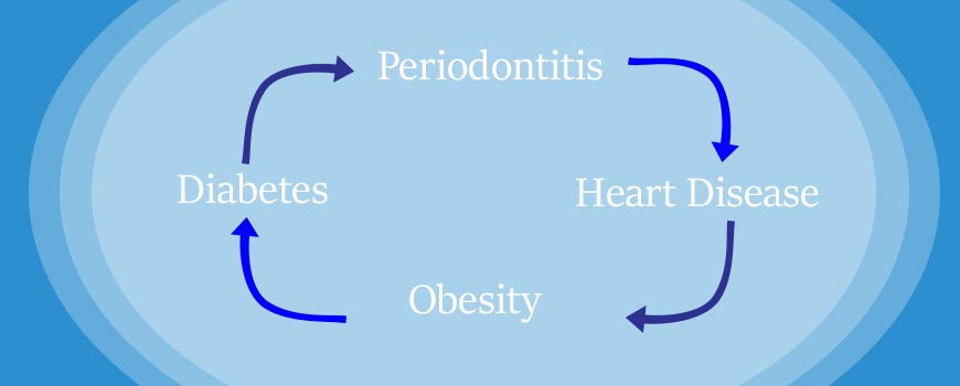 The Missing Links – Obesity, Heart Disease & Gum Disease